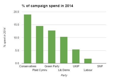 2014 campaign spend