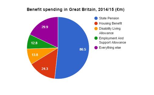 benefit spending