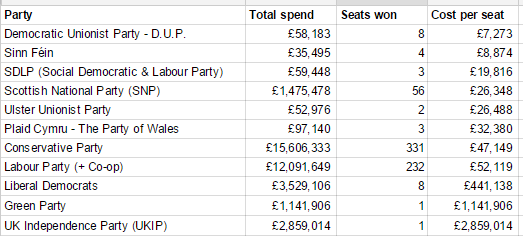 Cost per seat, 2015 general election