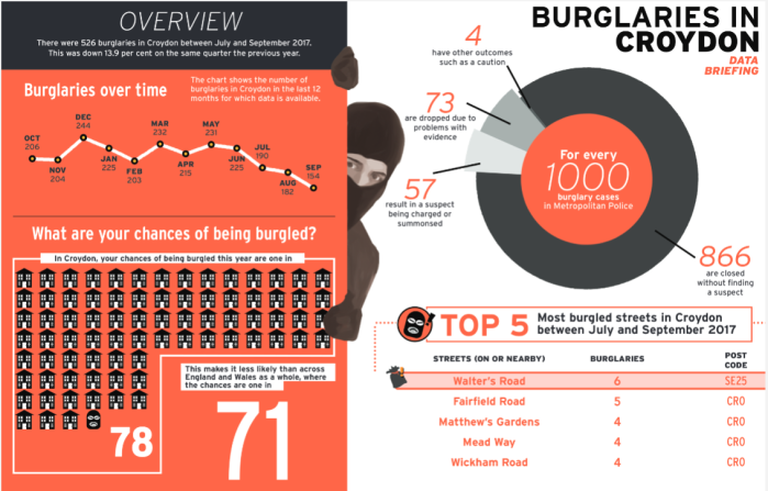burglaries in croydon